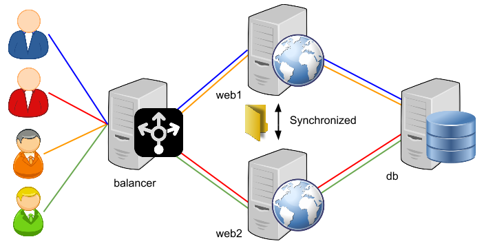 Load Balancing Diagram 2