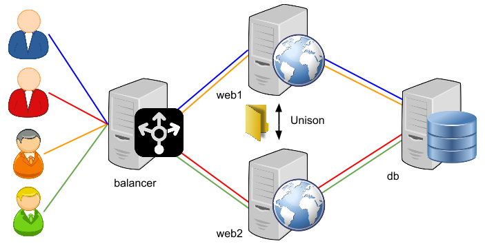 Load Balancing Diagram